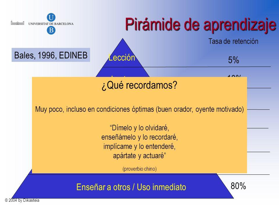 © 2004 by Dikasteia Pirámide de aprendizaje Lección Lectura Audiovisual Demostración Grupo de discusión Práctica de ejercicio Enseñar a otros / Uso inmediato Tasa de retención 5% 10% 20% 30% 50% 75% 80% Bales, 1996, EDINEB ¿Qué recordamos.
