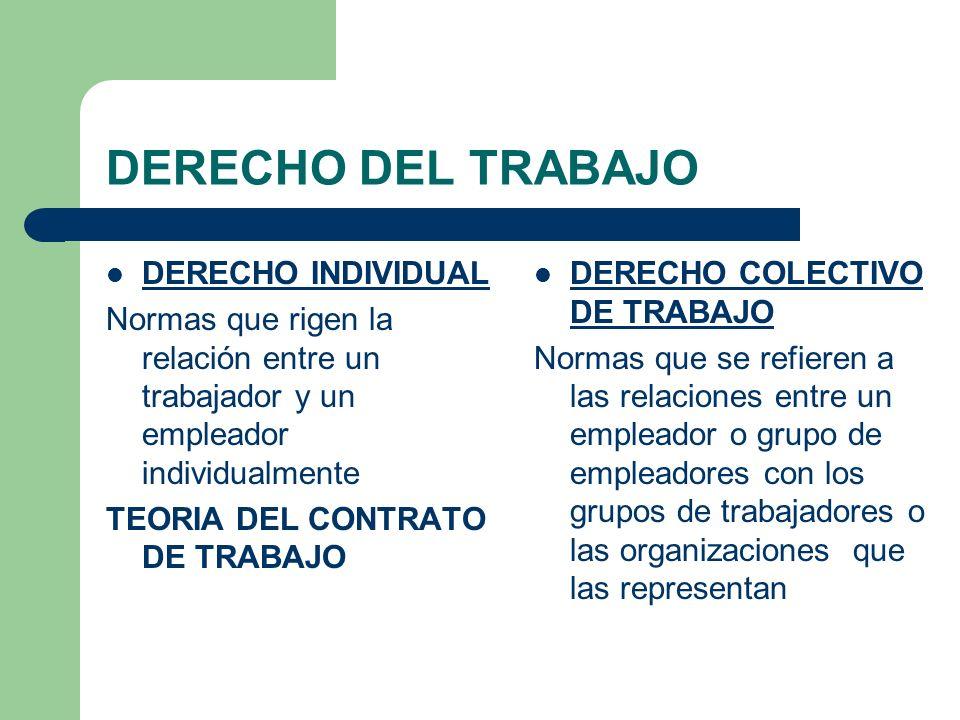 DERECHO DEL TRABAJO DERECHO INDIVIDUAL Normas que rigen la relación entre un trabajador y un empleador individualmente TEORIA DEL CONTRATO DE TRABAJO DERECHO COLECTIVO DE TRABAJO Normas que se refieren a las relaciones entre un empleador o grupo de empleadores con los grupos de trabajadores o las organizaciones que las representan