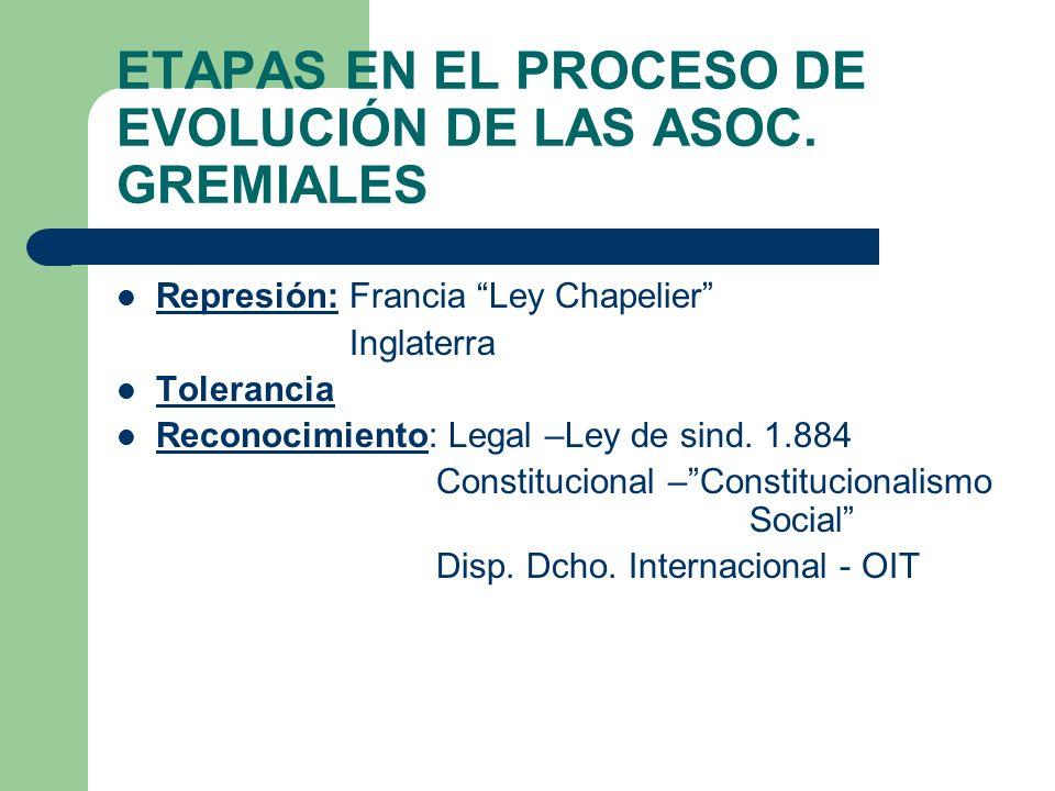 Clasificación de las asociaciones sindicales 1) Formas o tipos de organización: (art.