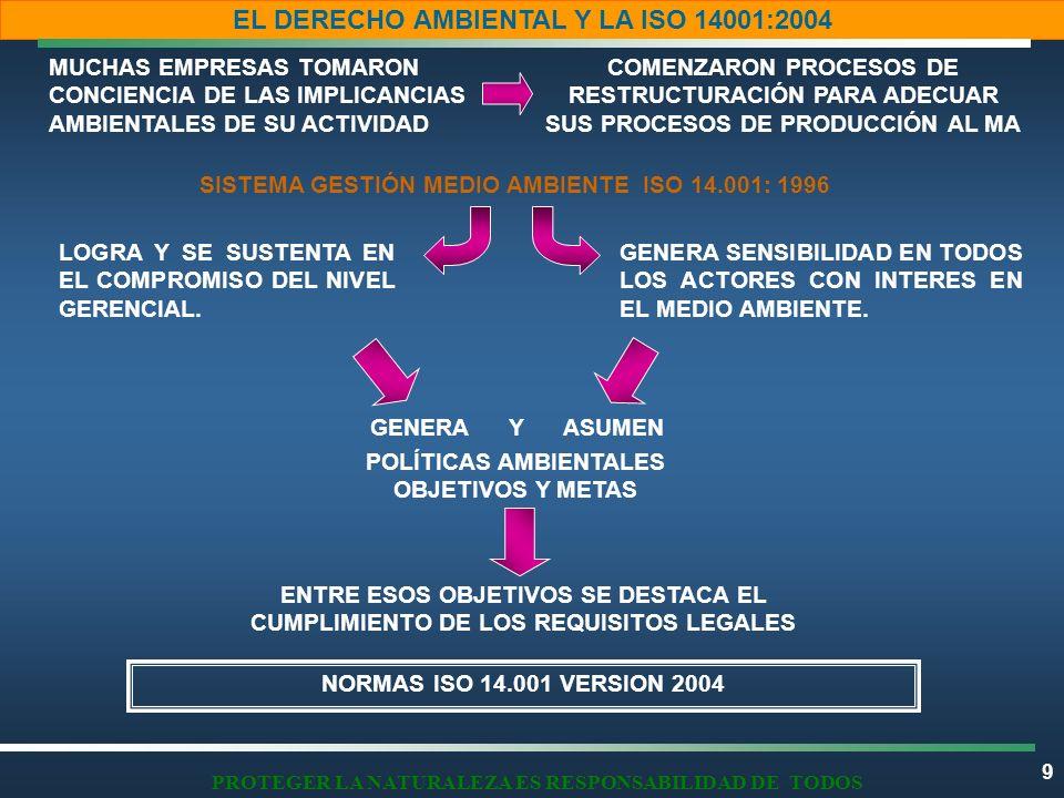20 EL DERECHO AMBIENTAL Y LA ISO 14001:2004 c) REQUISITOS LEGALES ESPECIFICOS O DETALLADOS 10.