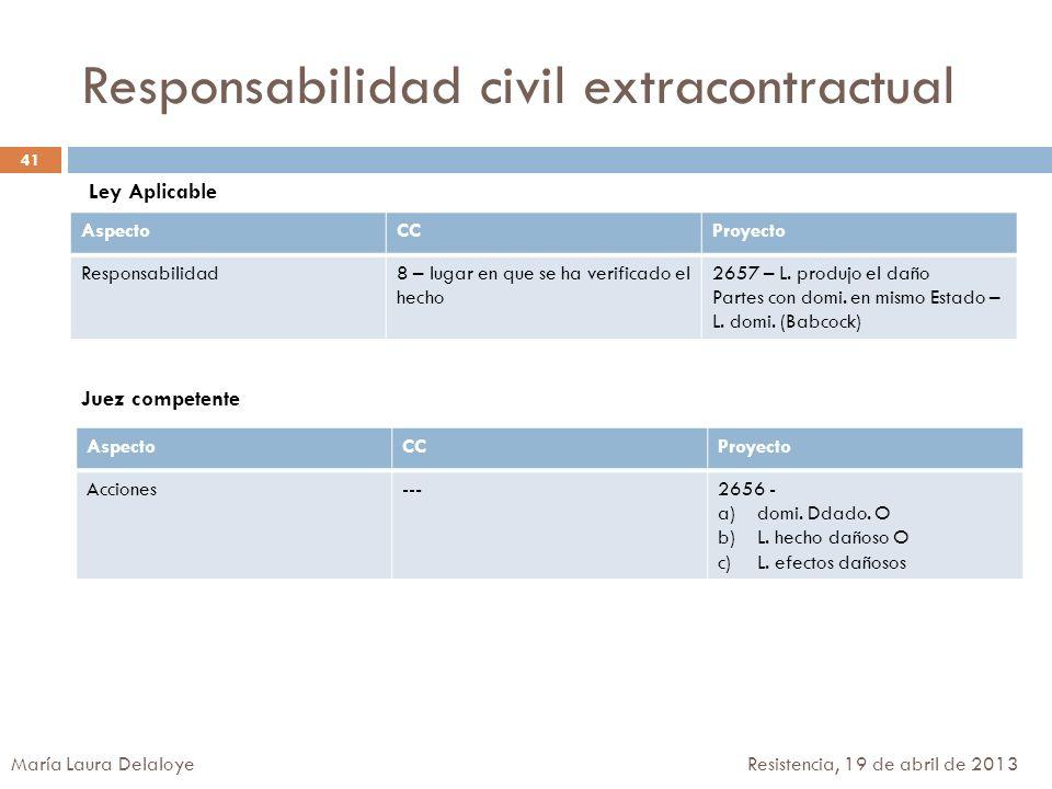 Responsabilidad civil extracontractual AspectoCCProyecto Responsabilidad8 – lugar en que se ha verificado el hecho 2657 – L. produjo el daño Partes co