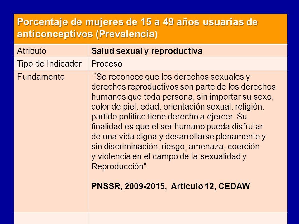 Porcentaje de mujeres de 15 a 49 años usuarias de anticonceptivos (Prevalencia Porcentaje de mujeres de 15 a 49 años usuarias de anticonceptivos (Prev