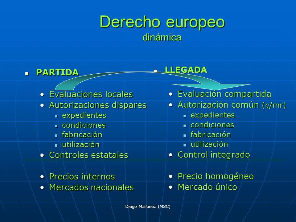 Diego Martínez (MSC) Derecho europeo dinámica PARTIDA PARTIDA Evaluaciones localesEvaluaciones locales Autorizaciones disparesAutorizaciones dispares
