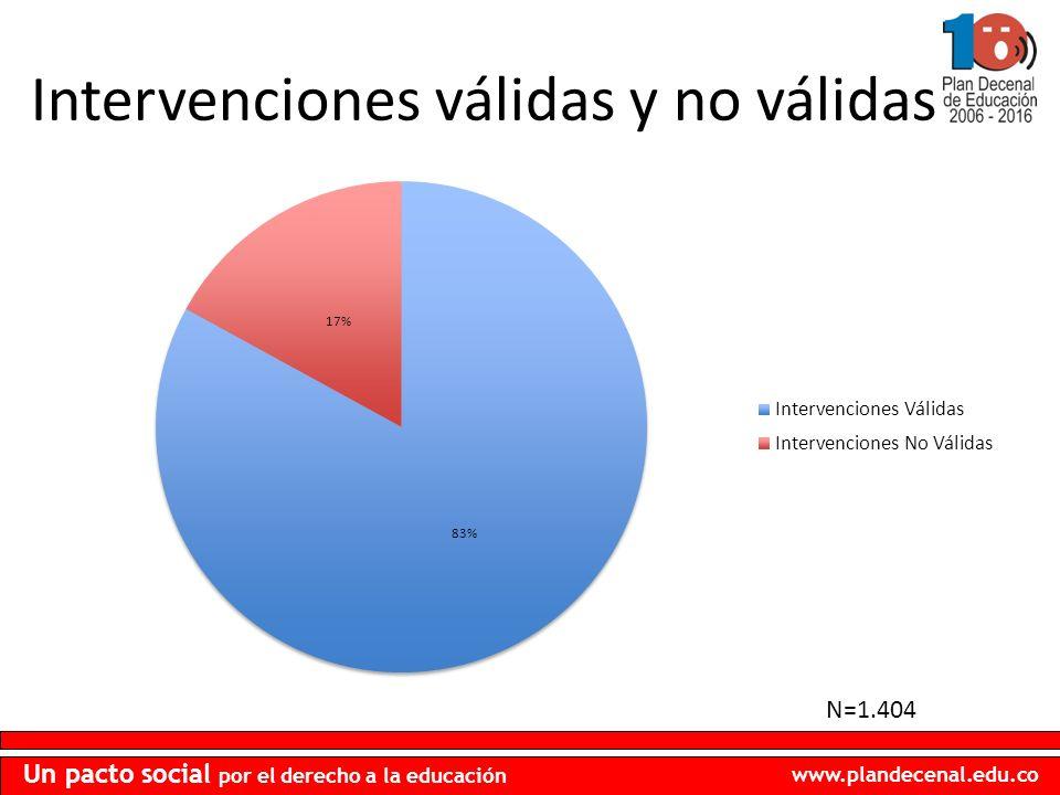 www.plandecenal.edu.co Un pacto social por el derecho a la educación Intervenciones válidas y no válidas N=1.404
