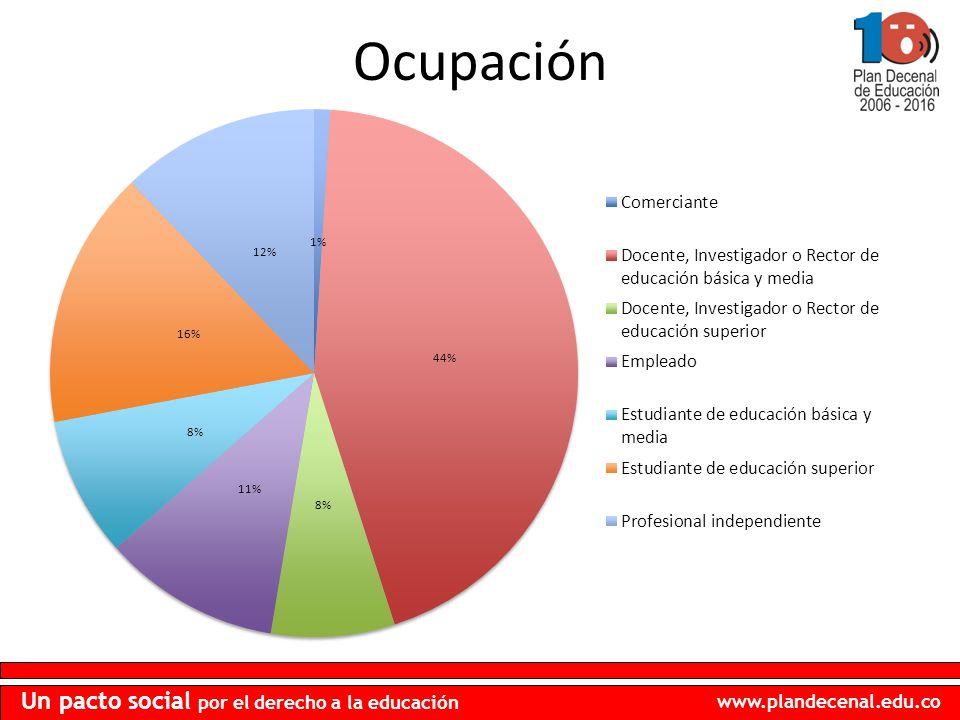 www.plandecenal.edu.co Un pacto social por el derecho a la educación Ocupación