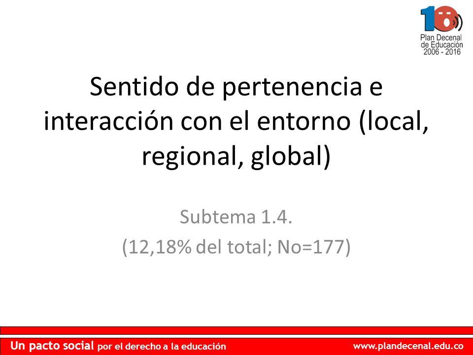 www.plandecenal.edu.co Un pacto social por el derecho a la educación Sentido de pertenencia e interacción con el entorno (local, regional, global) Sub