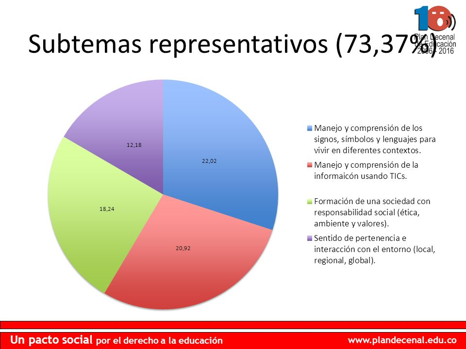 www.plandecenal.edu.co Un pacto social por el derecho a la educación Subtemas representativos (73,37%)