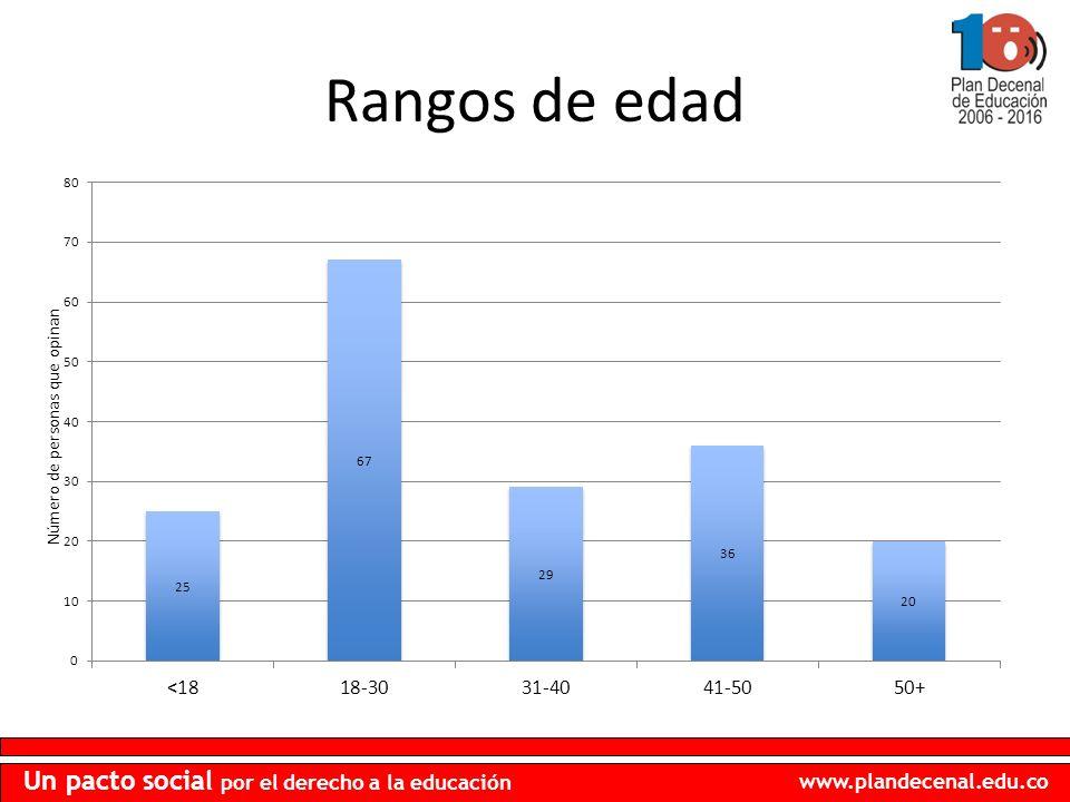 www.plandecenal.edu.co Un pacto social por el derecho a la educación Rangos de edad Número de personas que opinan