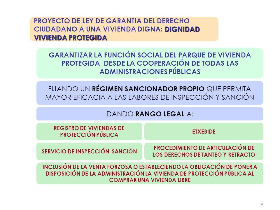 8 DIGNIDAD VIVIENDA PROTEGIDA PROYECTO DE LEY DE GARANTIA DEL DERECHO CIUDADANO A UNA VIVIENDA DIGNA: DIGNIDAD VIVIENDA PROTEGIDA GARANTIZAR LA FUNCIÓ