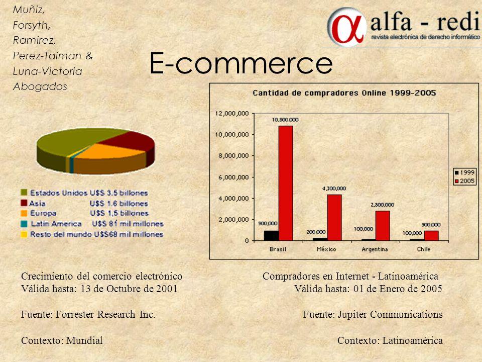 E-commerce Crecimiento del comercio electrónico Válida hasta: 13 de Octubre de 2001 Fuente: Forrester Research Inc. Contexto: Mundial Compradores en I