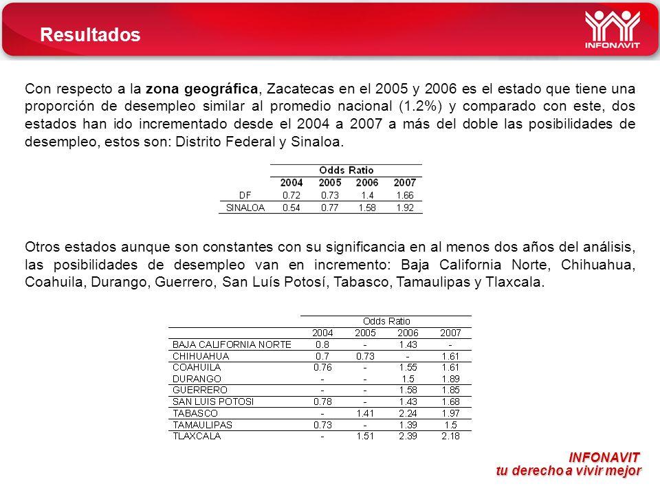 INFONAVIT tu derecho a vivir mejor tu derecho a vivir mejor Resultados Con respecto a la zona geográfica, Zacatecas en el 2005 y 2006 es el estado que tiene una proporción de desempleo similar al promedio nacional (1.2%) y comparado con este, dos estados han ido incrementado desde el 2004 a 2007 a más del doble las posibilidades de desempleo, estos son: Distrito Federal y Sinaloa.