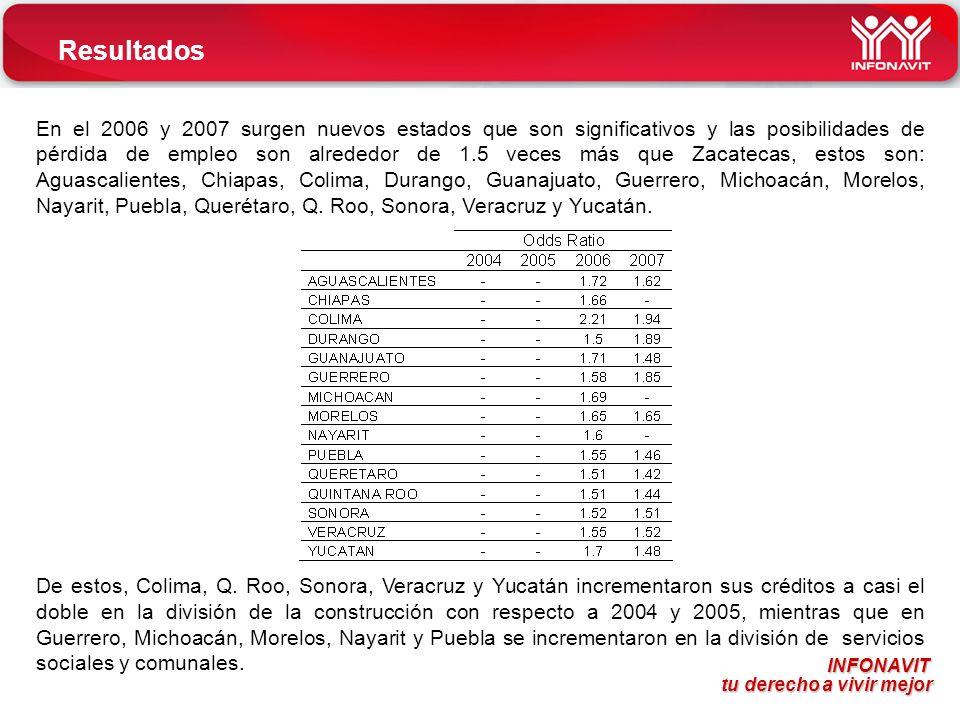 INFONAVIT tu derecho a vivir mejor tu derecho a vivir mejor Resultados En el 2006 y 2007 surgen nuevos estados que son significativos y las posibilidades de pérdida de empleo son alrededor de 1.5 veces más que Zacatecas, estos son: Aguascalientes, Chiapas, Colima, Durango, Guanajuato, Guerrero, Michoacán, Morelos, Nayarit, Puebla, Querétaro, Q.
