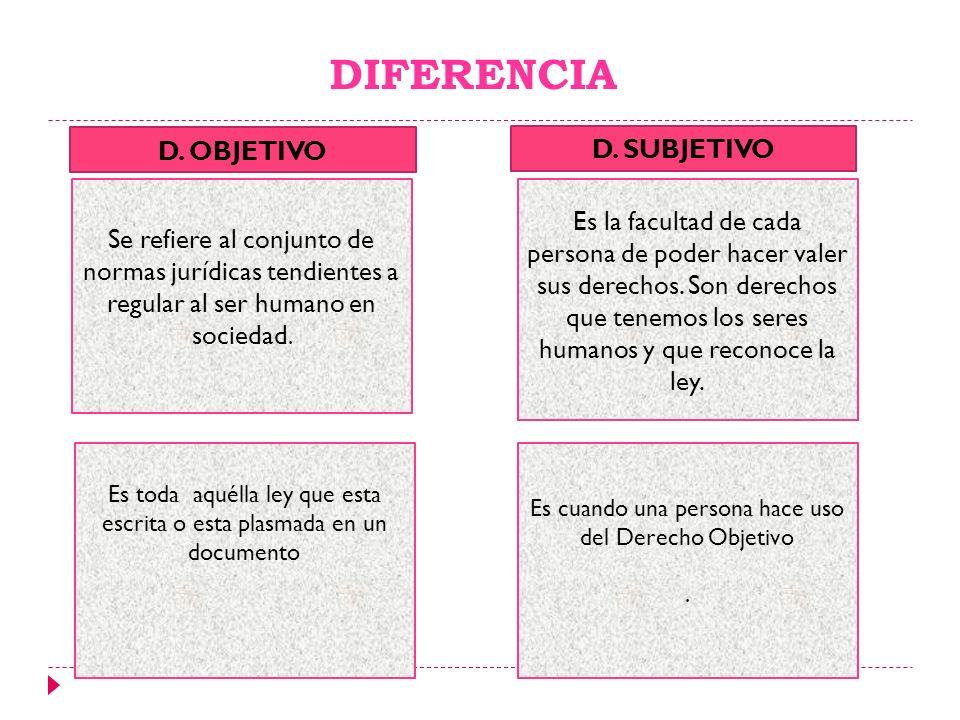 DIFERENCIA Se refiere al conjunto de normas jurídicas tendientes a regular al ser humano en sociedad. Es la facultad de cada persona de poder hacer va