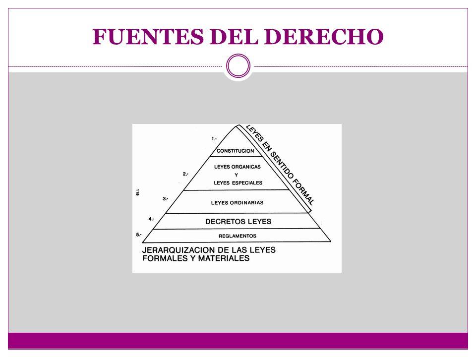 Fuentes del Derecho Nociones generales.- La expresión fuentes del Derecho se aplica a las normas o preceptos del Derecho positivo, del cual nacen derechos y obligaciones para las personas.