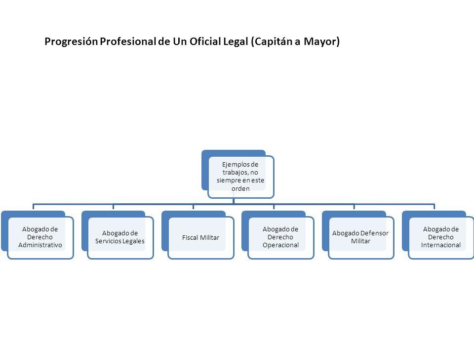 Ejemplos de trabajos, no siempre en este orden Abogado de Derecho Administrativo Abogado de Servicios Legales Fiscal Militar Abogado de Derecho Operac