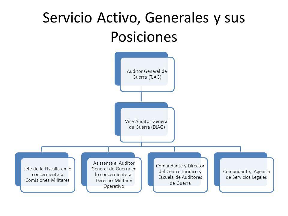 Servicio Activo, Generales y sus Posiciones Auditor General de Guerra (TJAG) Vice Auditor General de Guerra (DJAG) Jefe de la Fiscalia en lo concernie