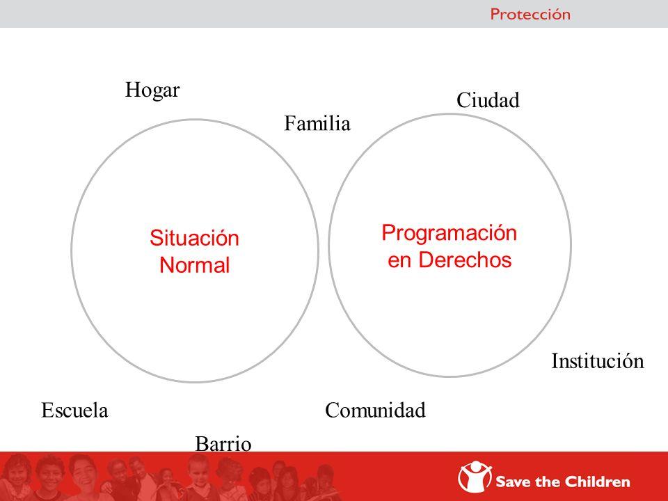 Situación Normal Programación en Derechos Hogar Comunidad Ciudad Escuela Institución Familia Barrio