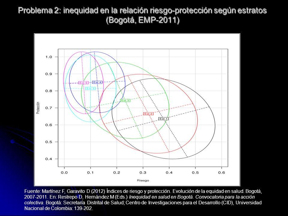 Problema 2: inequidad en la relación riesgo-protección según estratos (Bogotá, EMP-2011) Fuente: Martínez F, Garavito D (2012) Índices de riesgo y pro