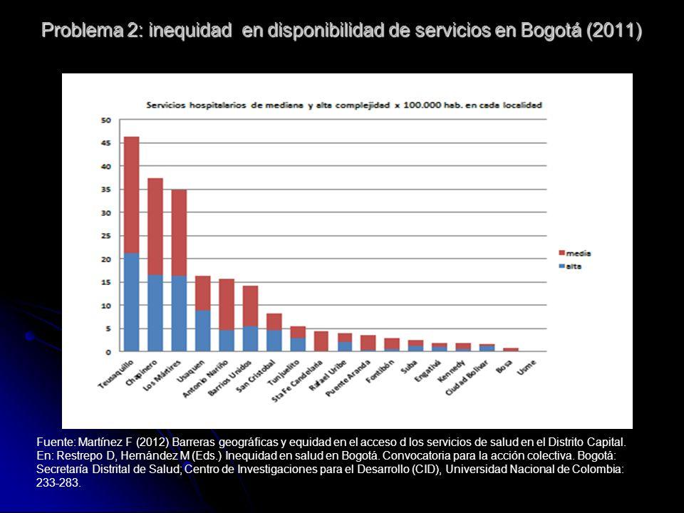 Fuente: Martínez F (2012) Barreras geográficas y equidad en el acceso d los servicios de salud en el Distrito Capital. En: Restrepo D, Hernández M (Ed
