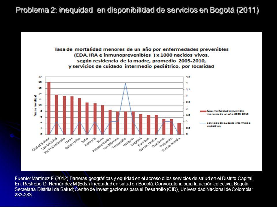 Fuente: Martínez F (2012) Barreras geográficas y equidad en el acceso d los servicios de salud en el Distrito Capital.