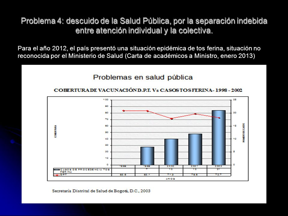 Problema 4: descuido de la Salud Pública, por la separación indebida entre atención individual y la colectiva. Para el año 2012, el país presentó una