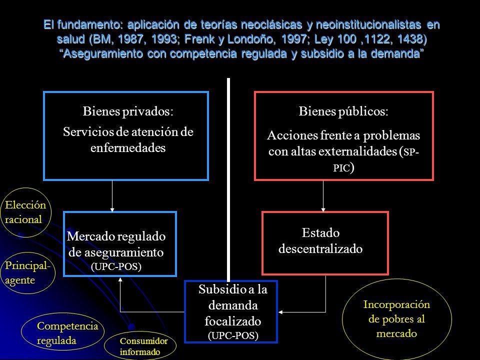 El fundamento: aplicación de teorías neoclásicas y neoinstitucionalistas en salud (BM, 1987, 1993; Frenk y Londoño, 1997; Ley 100,1122, 1438) Aseguramiento con competencia regulada y subsidio a la demanda Bienes privados: Servicios de atención de enfermedades Bienes públicos: Acciones frente a problemas con altas externalidades ( SP- PIC ) Mercado regulado de aseguramiento (UPC-POS) Estado descentralizado Subsidio a la demanda focalizado (UPC-POS) Elección racional Principal- agente Competencia regulada Incorporación de pobres al mercado Consumidor informado