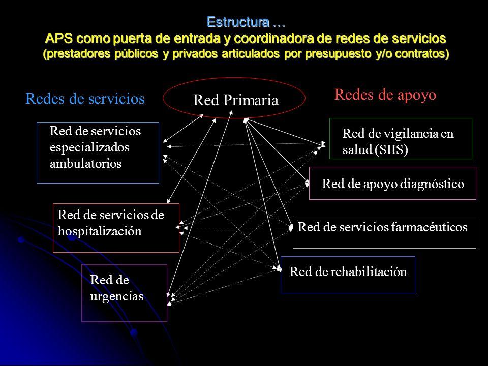 Estructura … APS como puerta de entrada y coordinadora de redes de servicios (prestadores públicos y privados articulados por presupuesto y/o contrato