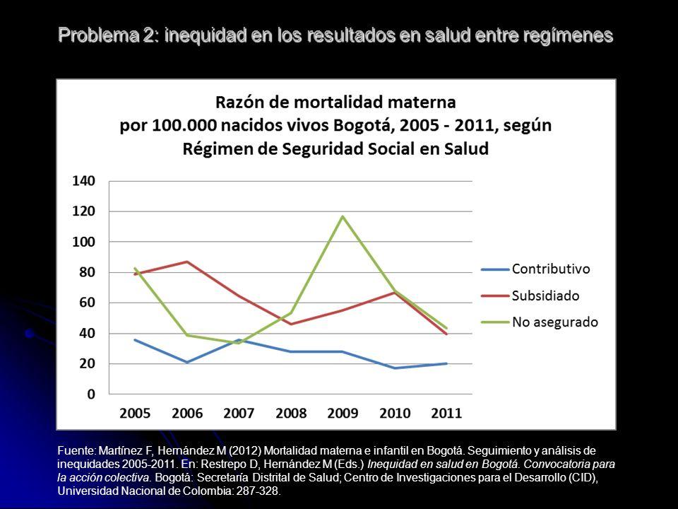 Problema 2: inequidad en los resultados en salud entre regímenes Fuente: Martínez F, Hernández M (2012) Mortalidad materna e infantil en Bogotá. Segui