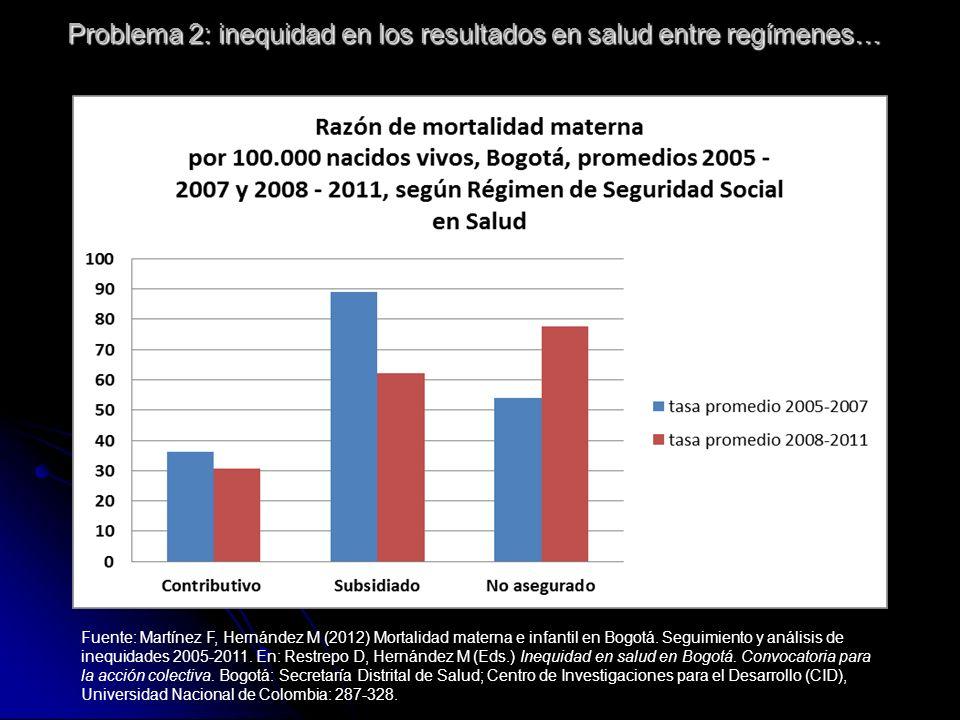 Problema 2: inequidad en los resultados en salud entre regímenes… Fuente: Martínez F, Hernández M (2012) Mortalidad materna e infantil en Bogotá.