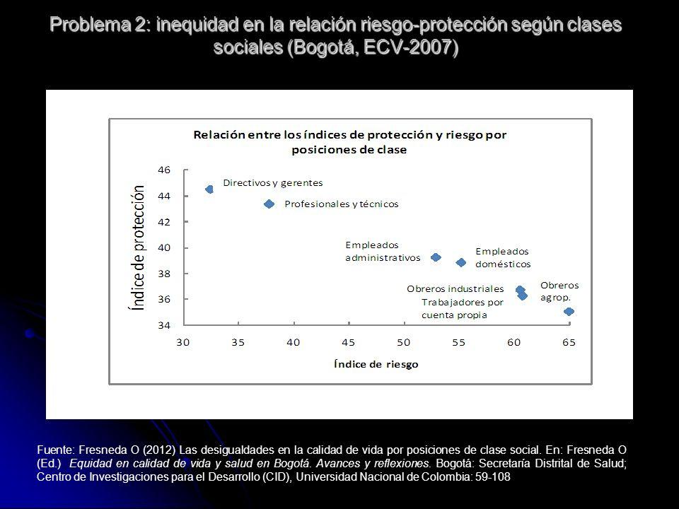Fuente: Fresneda O (2012) Las desigualdades en la calidad de vida por posiciones de clase social. En: Fresneda O (Ed.) Equidad en calidad de vida y sa