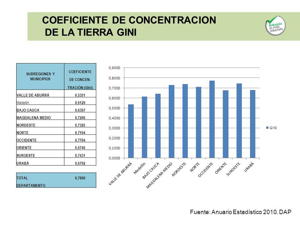 SUBREGIONES Y MUNICIPIOS COEFICIENTE DE CONCEN- TRACIÓN (Gini) VALLE DE ABURRÁ0,5351 Medellín 0,6129 BAJO CAUCA0,6397 MAGDALENA MEDIO0,7266 NORDESTE0,