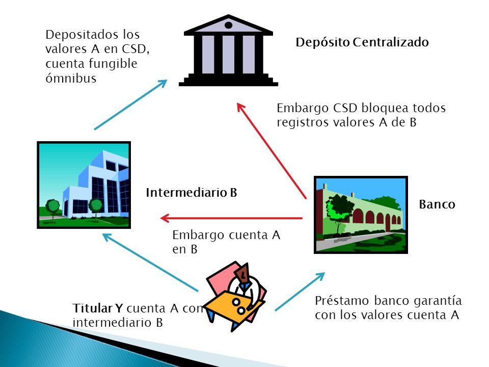 Depósito Centralizado Intermediario B Banco Titular Y cuenta A con intermediario B Préstamo banco garantía con los valores cuenta A Depositados los va