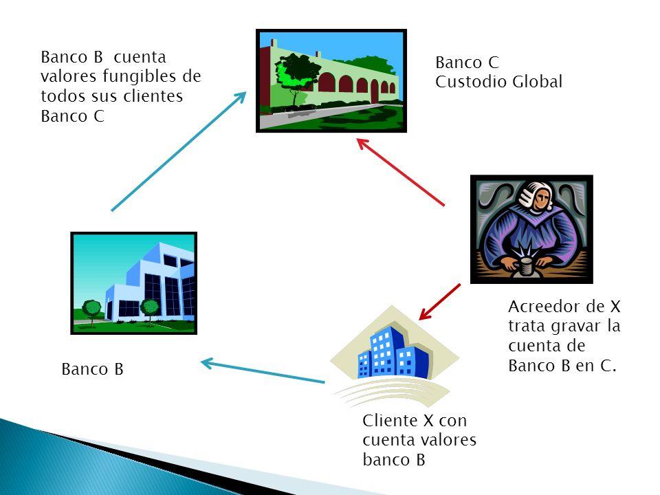 Banco C Custodio Global Banco B Cliente X con cuenta valores banco B Banco B cuenta valores fungibles de todos sus clientes Banco C Acreedor de X trat
