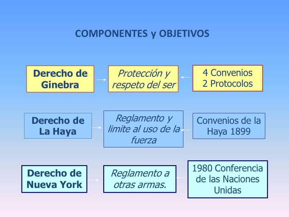 COMPONENTES y OBJETIVOS Derecho de Nueva York Reglamento a otras armas. 1980 Conferencia de las Naciones Unidas Derecho de La Haya Reglamento y limite