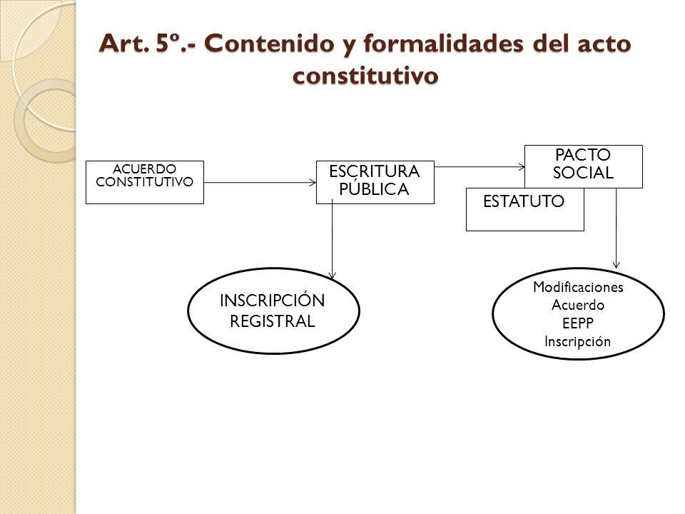 ESTATUTO Art. 5º.- Contenido y formalidades del acto constitutivo ACUERDO CONSTITUTIVO ESCRITURA PÚBLICA PACTO SOCIAL INSCRIPCIÓN REGISTRAL Modificaci