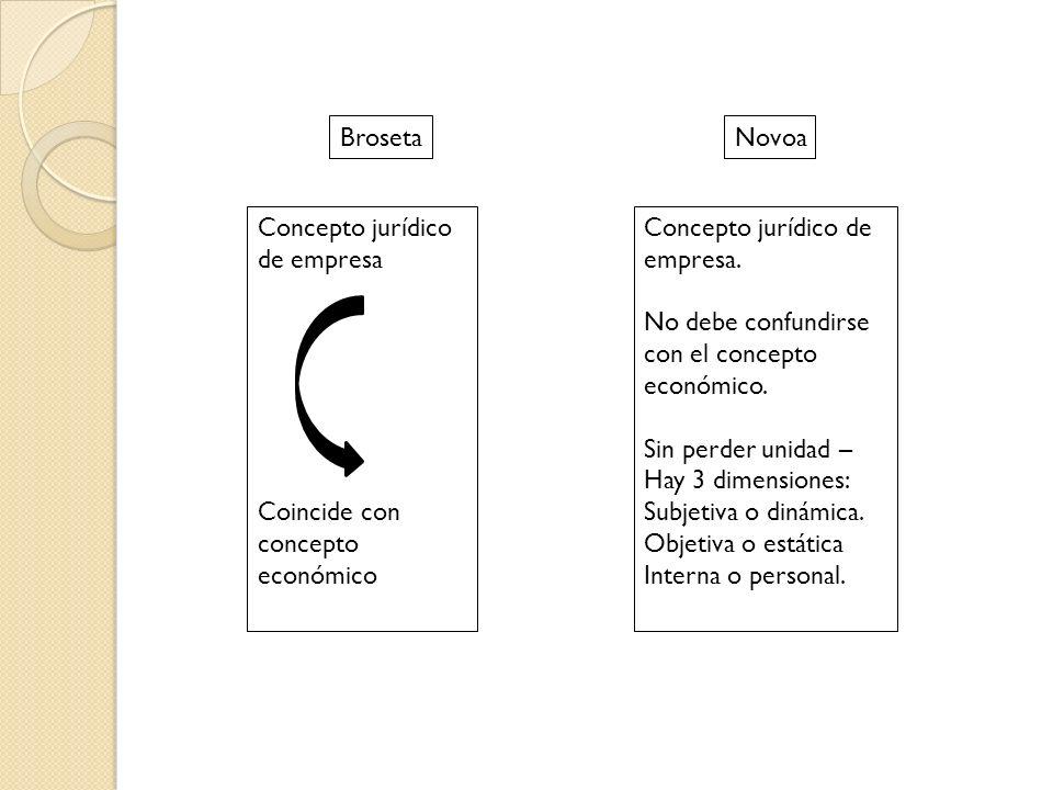 Broseta Concepto jurídico de empresa Coincide con concepto económico Novoa Concepto jurídico de empresa. No debe confundirse con el concepto económico