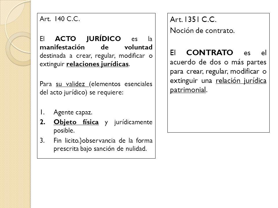 Art. 140 C.C. El ACTO JURÍDICO es la manifestación de voluntad destinada a crear, regular, modificar o extinguir relaciones jurídicas. Para su validez