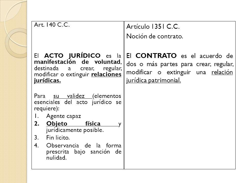 Art. 140 C.C. El ACTO JURÍDICO es la manifestación de voluntad, destinada a crear, regular, modificar o extinguir relaciones jurídicas. Para su valide
