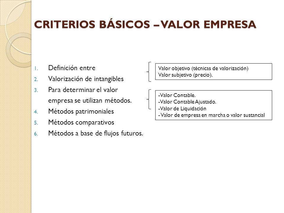 CRITERIOS BÁSICOS – VALOR EMPRESA 1. Definición entre 2. Valorización de intangibles 3. Para determinar el valor empresa se utilizan métodos. 4. Métod