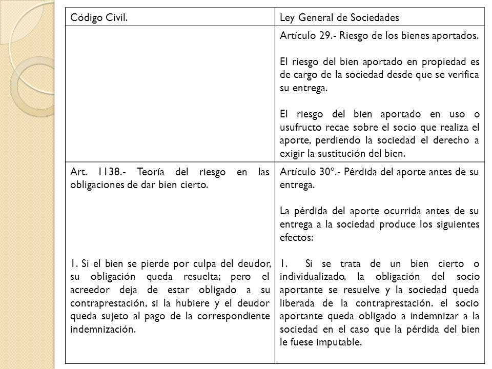 Código Civil.Ley General de Sociedades Artículo 29.- Riesgo de los bienes aportados. El riesgo del bien aportado en propiedad es de cargo de la socied