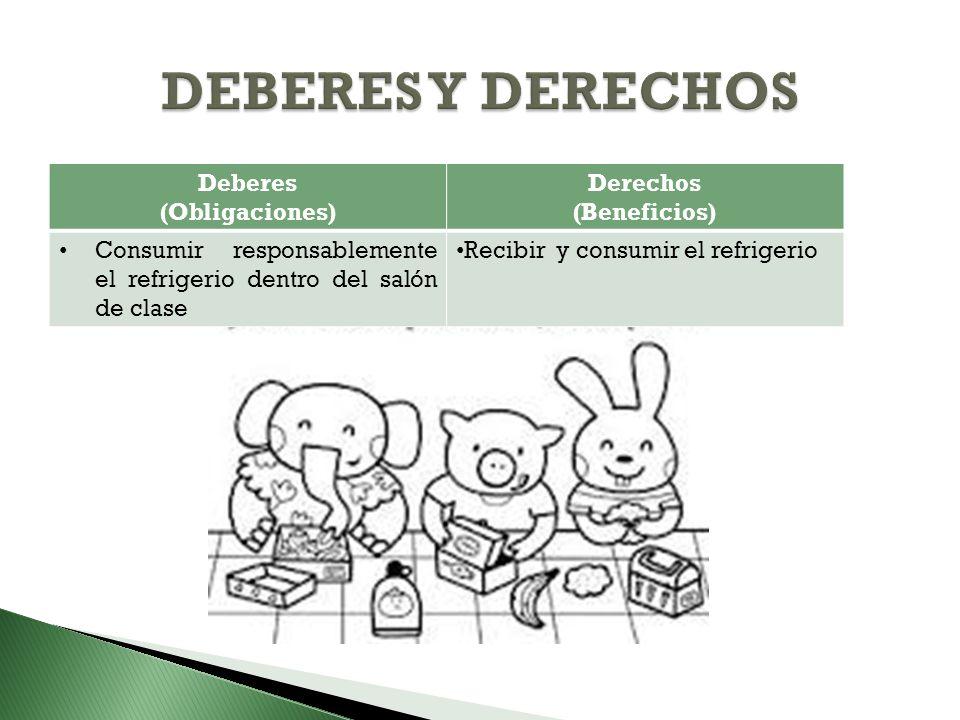 Deberes (Obligaciones) Derechos (Beneficios) Consumir responsablemente el refrigerio dentro del salón de clase Recibir y consumir el refrigerio