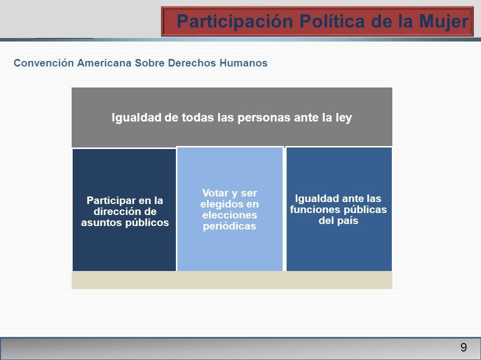 PGR Participación Política de la Mujer 9 Convención Americana Sobre Derechos Humanos Igualdad de todas las personas ante la ley Participar en la dirección de asuntos públicos Votar y ser elegidos en elecciones periódicas Igualdad ante las funciones públicas del país