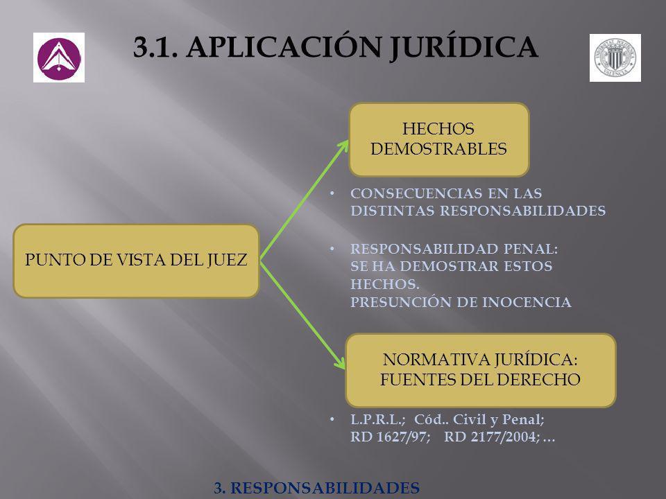 3.1. APLICACIÓN JURÍDICA PUNTO DE VISTA DEL JUEZ HECHOS DEMOSTRABLES NORMATIVA JURÍDICA: FUENTES DEL DERECHO CONSECUENCIAS EN LAS DISTINTAS RESPONSABI
