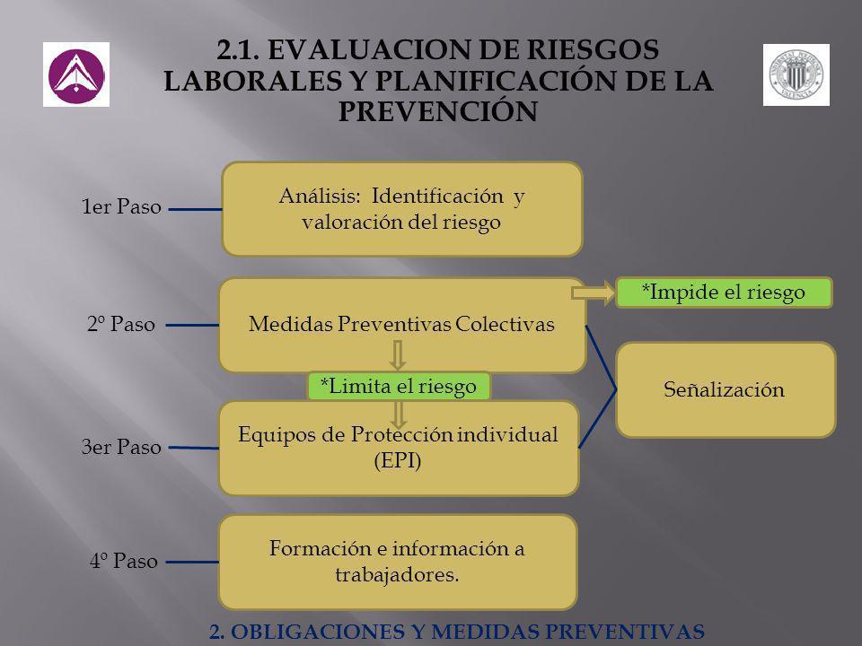2.1. EVALUACION DE RIESGOS LABORALES Y PLANIFICACIÓN DE LA PREVENCIÓN Análisis: Identificación y valoración del riesgo 1er Paso 2º Paso 3er Paso 4º Pa