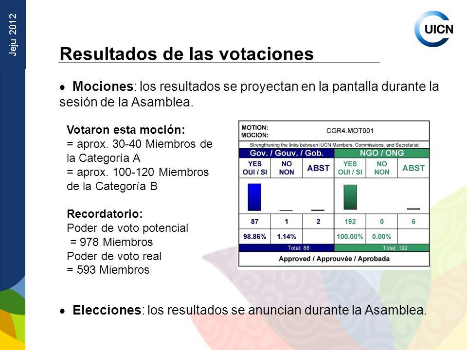 Jeju 2012 Resultados de las votaciones Mociones: los resultados se proyectan en la pantalla durante la sesión de la Asamblea.