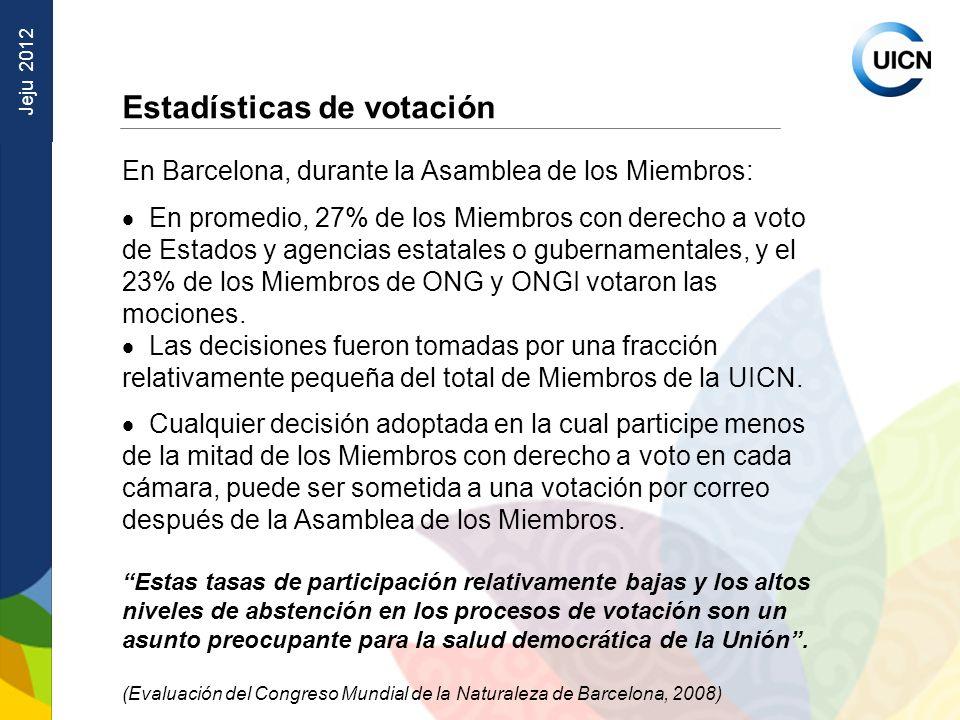 Jeju 2012 Estadísticas de votación En Barcelona, durante la Asamblea de los Miembros: En promedio, 27% de los Miembros con derecho a voto de Estados y agencias estatales o gubernamentales, y el 23% de los Miembros de ONG y ONGI votaron las mociones.