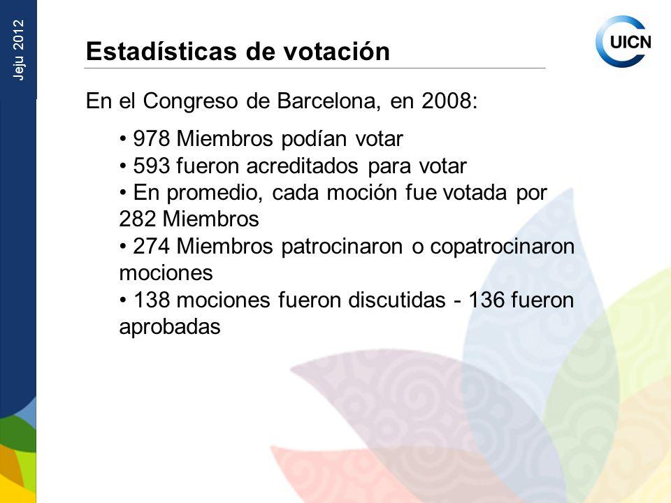 Jeju 2012 Estadísticas de votación En el Congreso de Barcelona, en 2008: 978 Miembros podían votar 593 fueron acreditados para votar En promedio, cada moción fue votada por 282 Miembros 274 Miembros patrocinaron o copatrocinaron mociones 138 mociones fueron discutidas - 136 fueron aprobadas