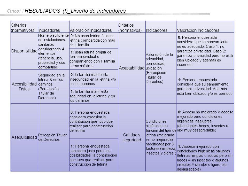 Cinco // RESULTADOS (I)_Diseño de indicadores