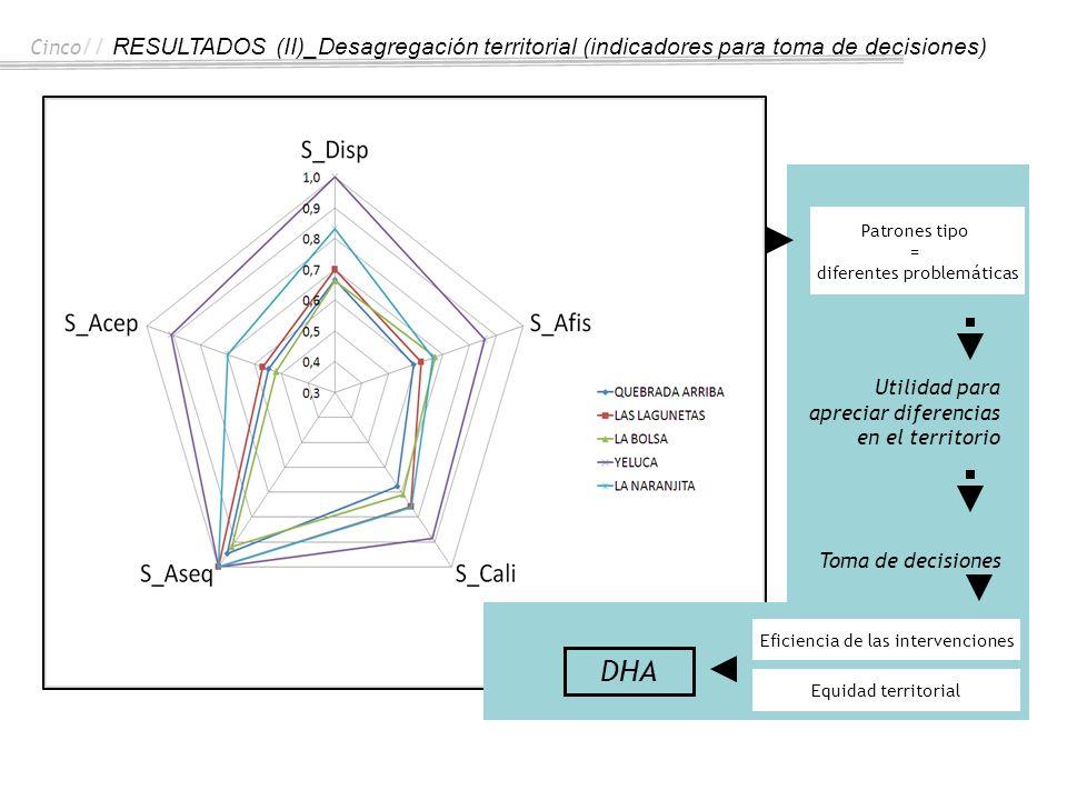 Cinco // RESULTADOS (II)_Desagregación territorial (indicadores para toma de decisiones) Utilidad para apreciar diferencias en el territorio Toma de d