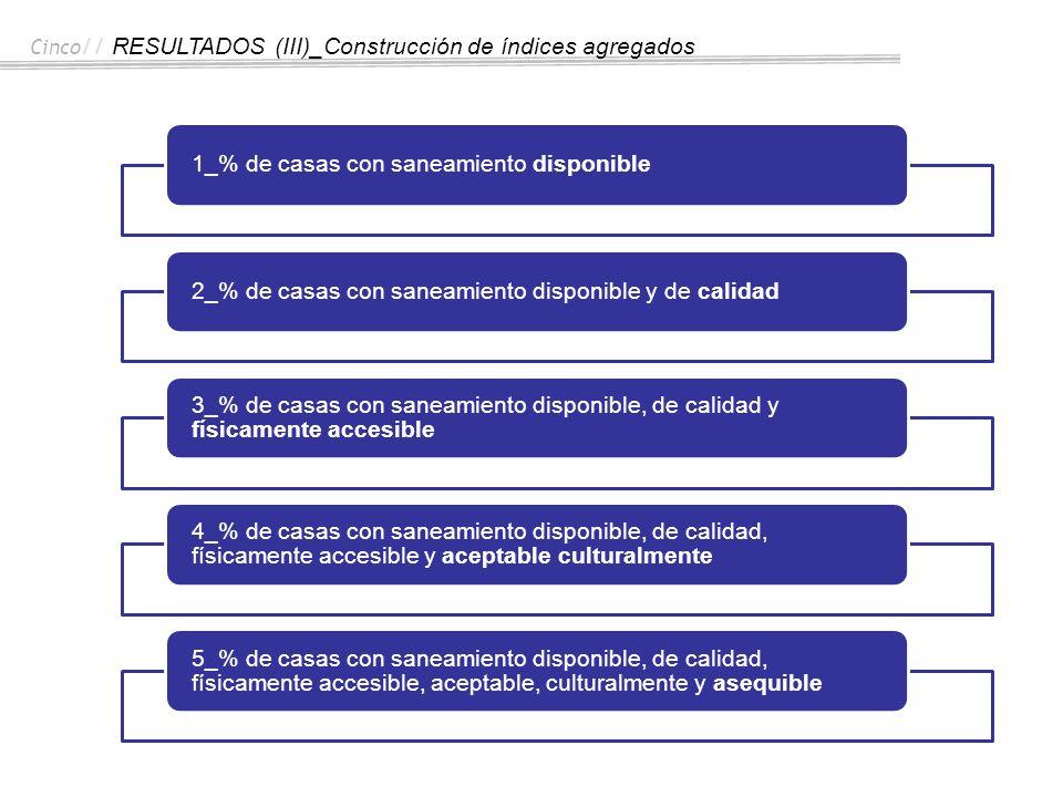 Cinco // RESULTADOS (III)_Construcción de índices agregados 1_% de casas con saneamiento disponible2_% de casas con saneamiento disponible y de calida